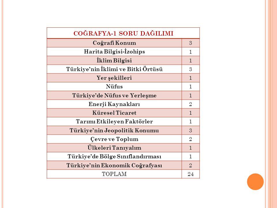 COĞRAFYA-1 SORU DAĞILIMI Coğrafi Konum 3 Harita Bilgisi-İzohips 1 İklim Bilgisi 1 Türkiye'nin İklimi ve Bitki Örtüsü 3 Yer şekilleri 1 Nüfus 1 Türkiye'de Nüfus ve Yerleşme 1 Enerji Kaynakları 2 Küresel Ticaret 1 Tarımı Etkileyen Faktörler 1 Türkiye'nin Jeopolitik Konumu 3 Çevre ve Toplum 2 Ülkeleri Tanıyalım 1 Türkiye'de Bölge Sınıflandırması 1 Türkiye'nin Ekonomik Coğrafyası 2 TOPLAM24