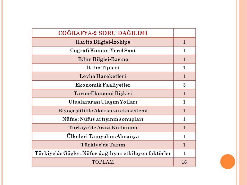 COĞRAFYA-2 SORU DAĞILIMI Harita Bilgisi-İzohips 1 Coğrafi Konum-Yerel Saat 1 İklim Bilgisi-Basınç 1 İklim Tipleri 1 Levha Hareketleri 1 Ekonomik Faaliyetler 3 Tarım-Ekonomi İlişkisi 1 Uluslararası Ulaşım Yolları 1 Biyoçeşitlilik: Akarsu su ekosistemi 1 Nüfus: Nüfus artışının sonuçları 1 Türkiye'de Arazi Kullanımı 1 Ülkeleri Tanıyalım: Almanya 1 Türkiye'de Tarım 1 Türkiye'de Göçler: Nüfus dağılışını etkileyen faktörler 1 TOPLAM16