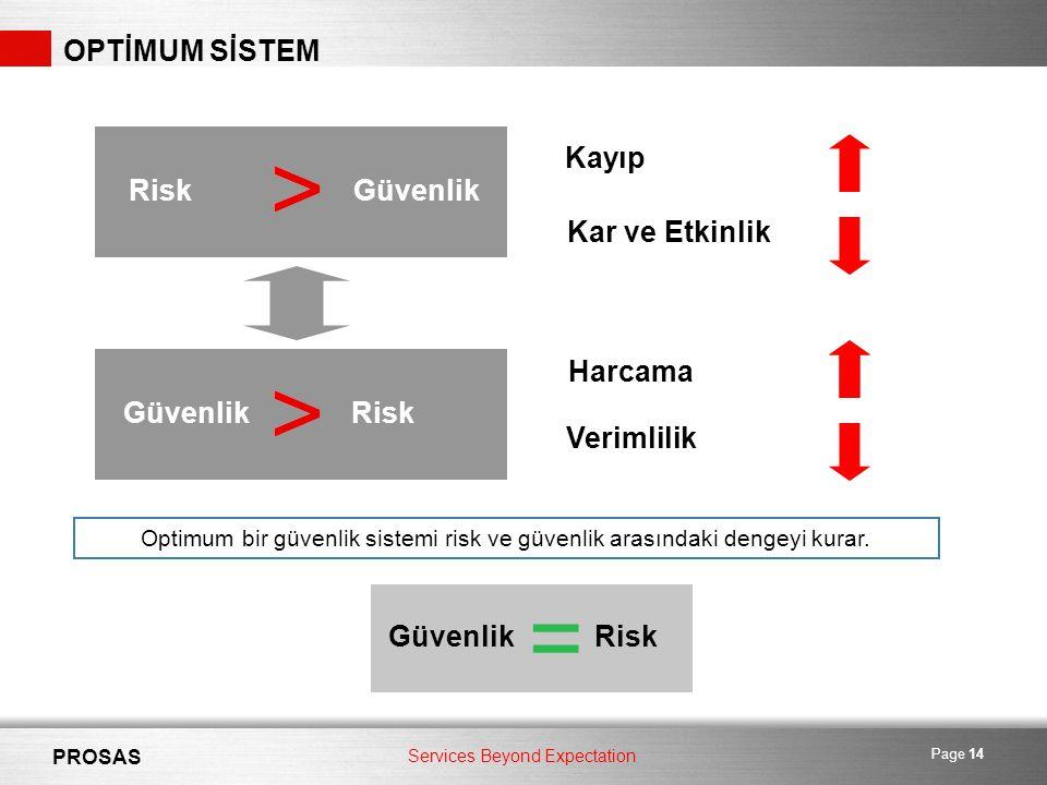 Services Beyond Expectation PROSAS Page 14 OPTİMUM SİSTEM Risk Kayıp Kar ve Etkinlik Güvenlik RiskGüvenlik Harcama Verimlilik > > > > Optimum bir güvenlik sistemi risk ve güvenlik arasındaki dengeyi kurar.