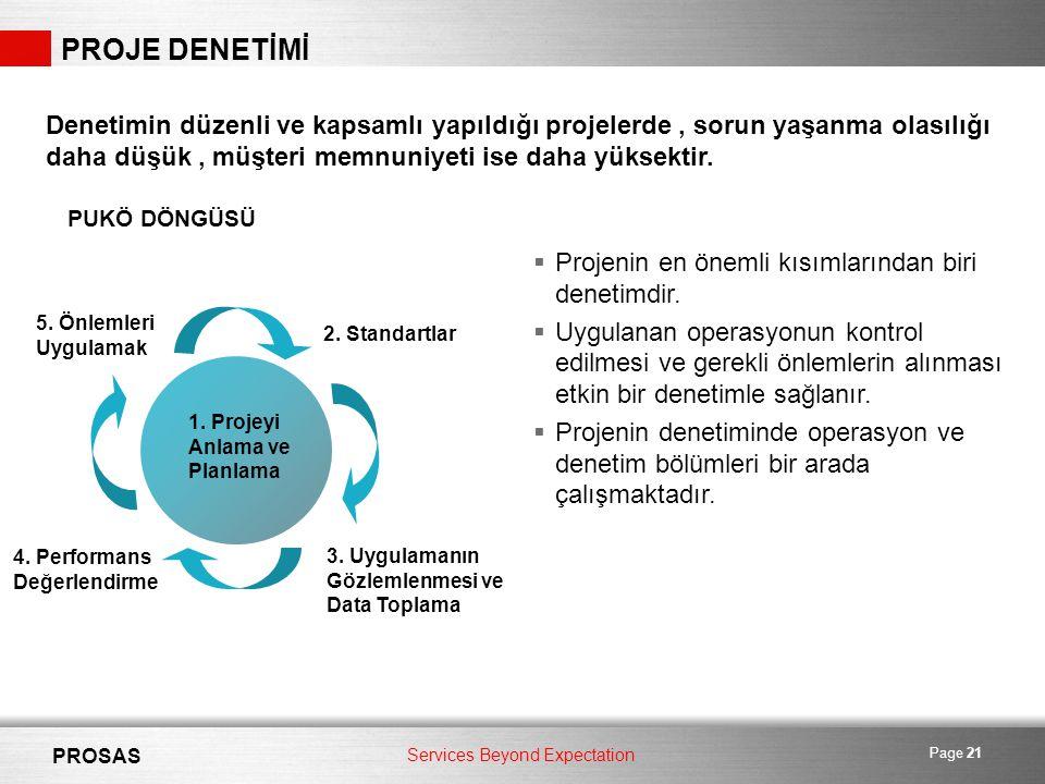 Services Beyond Expectation PROSAS Page 21 PROJE DENETİMİ Denetimin düzenli ve kapsamlı yapıldığı projelerde, sorun yaşanma olasılığı daha düşük, müşteri memnuniyeti ise daha yüksektir.
