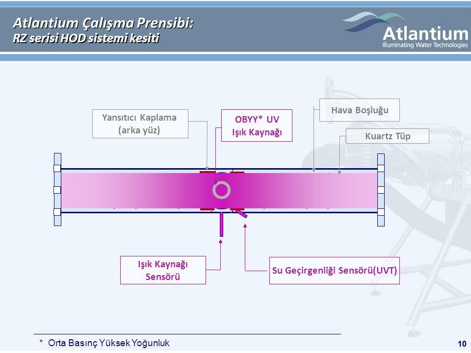 10 Atlantium Çalışma Prensibi: RZ serisi HOD sistemi kesiti Işık Kaynağı Sensörü Su Geçirgenliği Sensörü(UVT) Yansıtıcı Kaplama (arka yüz) * Orta Basınç Yüksek Yoğunluk OBYY* UV Işık Kaynağı Kuartz Tüp Hava Boşluğu