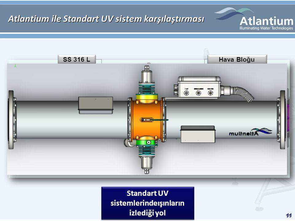 11 SS 316 L Kuartz Tüp Hava Bloğu Standart UV sistemlerindeışınların izlediği yol ATLANTIUM Atlantium ile Standart UV sistem karşılaştırması