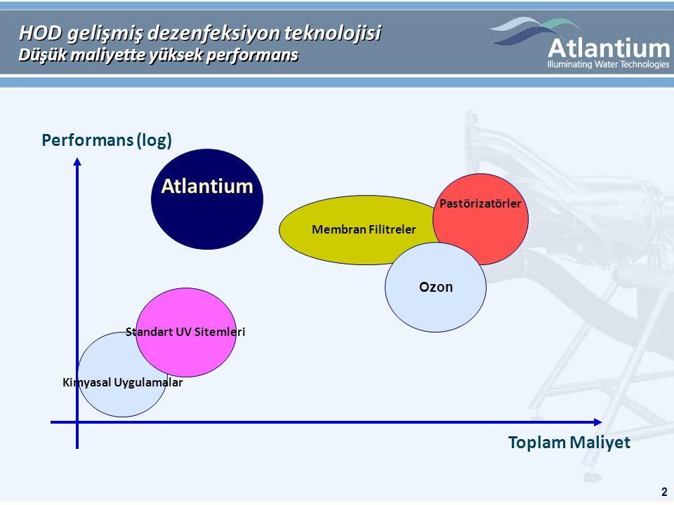 2 Membran Filitreler Pastörizatörler HOD gelişmiş dezenfeksiyon teknolojisi Düşük maliyette yüksek performans Toplam Maliyet Performans (log) Kimyasal Uygulamalar Standart UV Sitemleri Ozon Atlantium