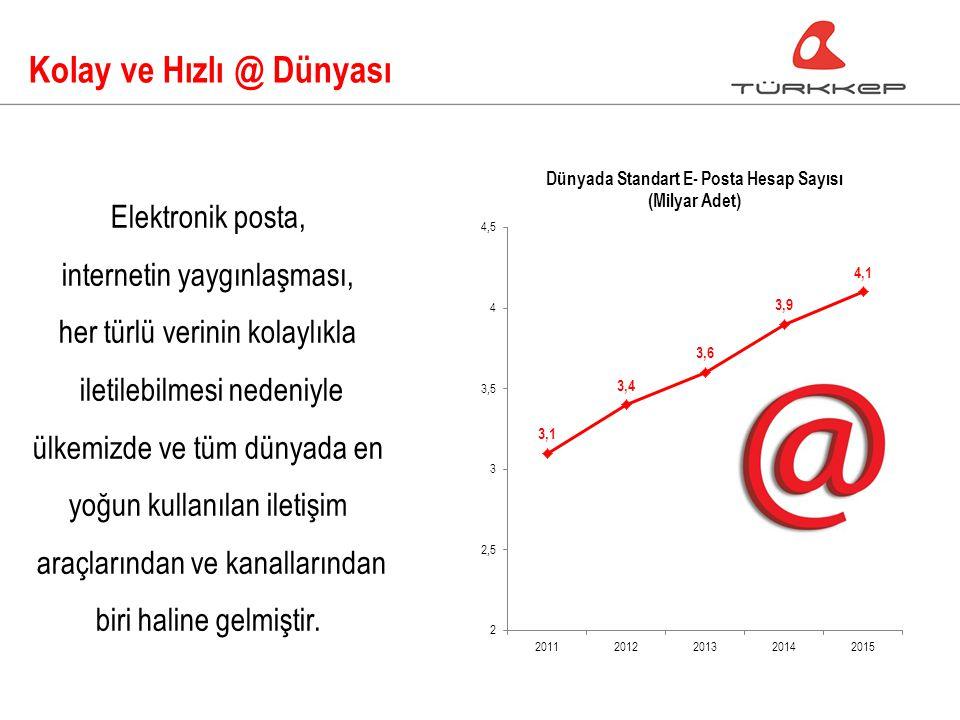 Kolay ve Hızlı @ Dünyası Elektronik posta, internetin yaygınlaşması, her türlü verinin kolaylıkla iletilebilmesi nedeniyle ülkemizde ve tüm dünyada en yoğun kullanılan iletişim araçlarından ve kanallarından biri haline gelmiştir.