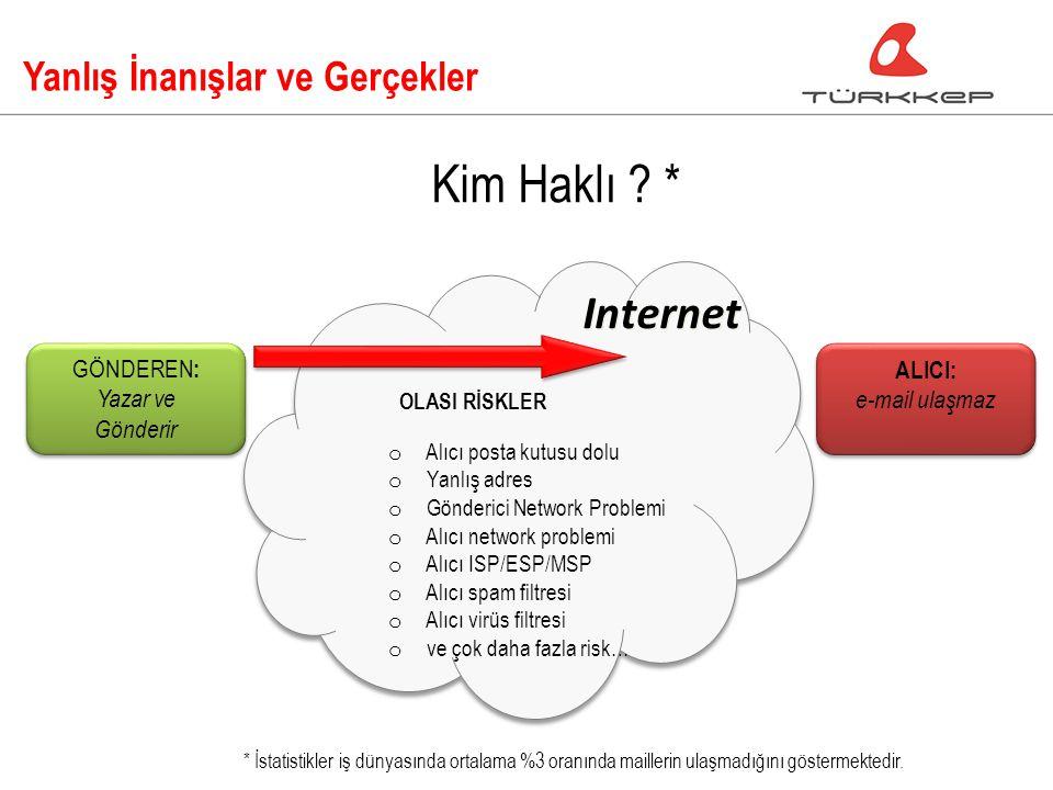 Yanlış İnanışlar ve Gerçekler ALICI: e-mail ulaşmaz GÖNDEREN : Yazar ve Gönderir GÖNDEREN : Yazar ve Gönderir Internet OLASI RİSKLER o Alıcı posta kutusu dolu o Yanlış adres o Gönderici Network Problemi o Alıcı network problemi o Alıcı ISP/ESP/MSP o Alıcı spam filtresi o Alıcı virüs filtresi o ve çok daha fazla risk… Kim Haklı .
