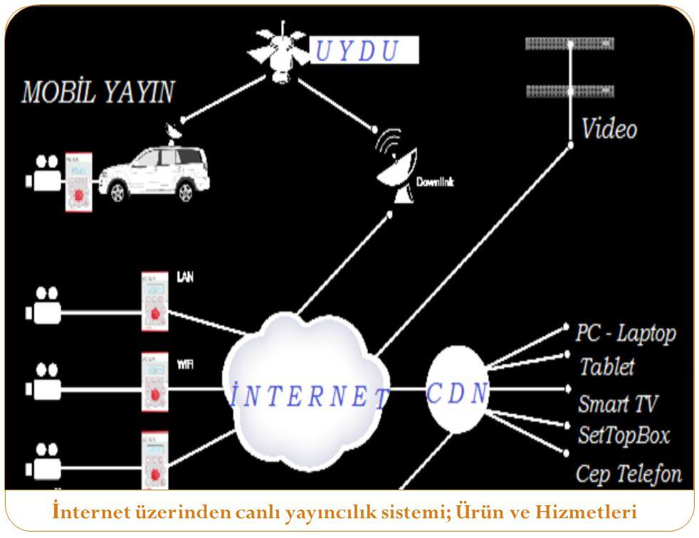 İ nternet üzerinden canlı yayıncılık sistemi; Ürün ve Hizmetleri