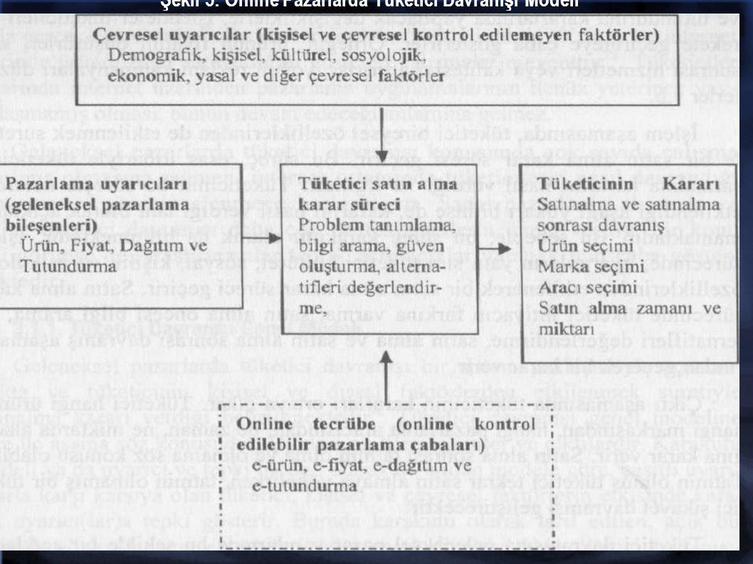 Şekil 5: Online Pazarlarda Tüketici Davranışı Modeli
