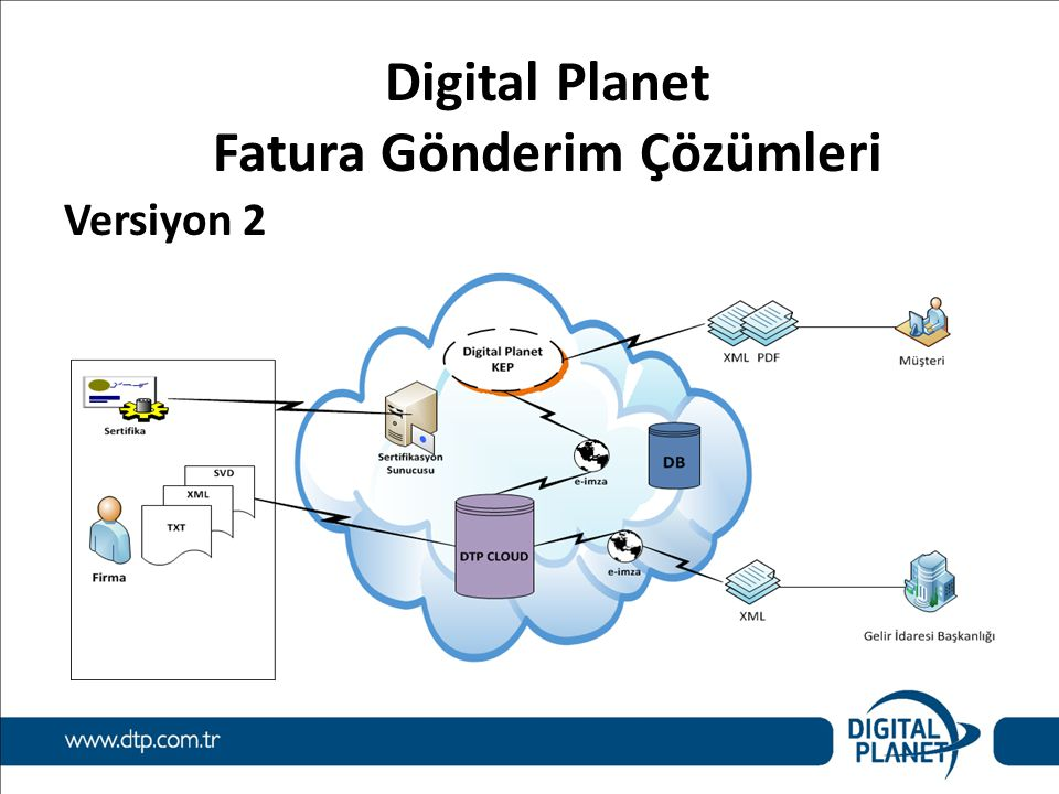 Digital Planet Fatura Gönderim Çözümleri Versiyon 2