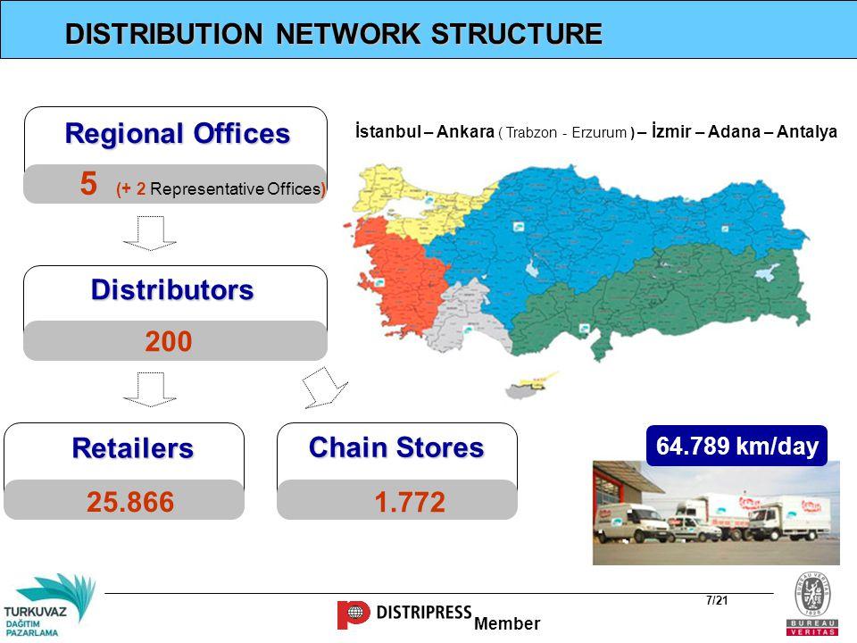 Member Number of Distributors According to Regions Throughout Turkey; Total: 200 Distributors %13,5 %9,5 %5,5 %13 %12 %6,5 %4,5 %13 %1 %21 %0,5