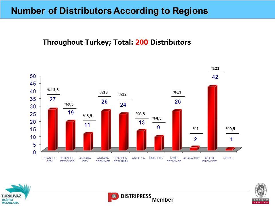 Member Number of Retailers According to Regions Throughout Turkey; Total: 25.866 Retailers %22,8 %10,7 %7,9 %10,6 %6,5 %5,5 %7,6 %11,1 %2,5 %13,8 %1,1