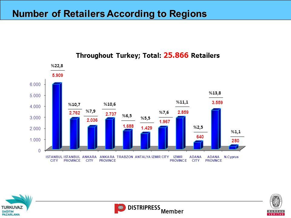 Member Sale Points Profile 27.638 Sale Points (Retailers+Chain Stores) 19.785 1.888 722 1.772 756 366 2.349
