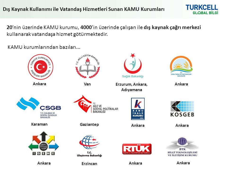 Dış Kaynak Kullanımı ile Vatandaş Hizmetleri Sunan KAMU Kurumları Ankara Van Erzurum, Ankara, Adıyamana Ankara Karaman Gaziantep Ankara 20'nin üzerinde KAMU kurumu, 4000'in üzerinde çalışan ile dış kaynak çağrı merkezi kullanarak vatandaşa hizmet götürmektedir.