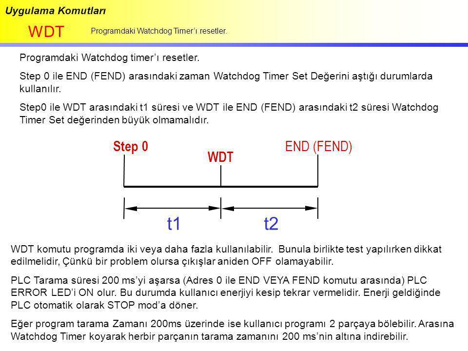 Uygulama Komutları WDT Programdaki Watchdog Timer'ı resetler. Programdaki Watchdog timer'ı resetler. Step 0 ile END (FEND) arasındaki zaman Watchdog T
