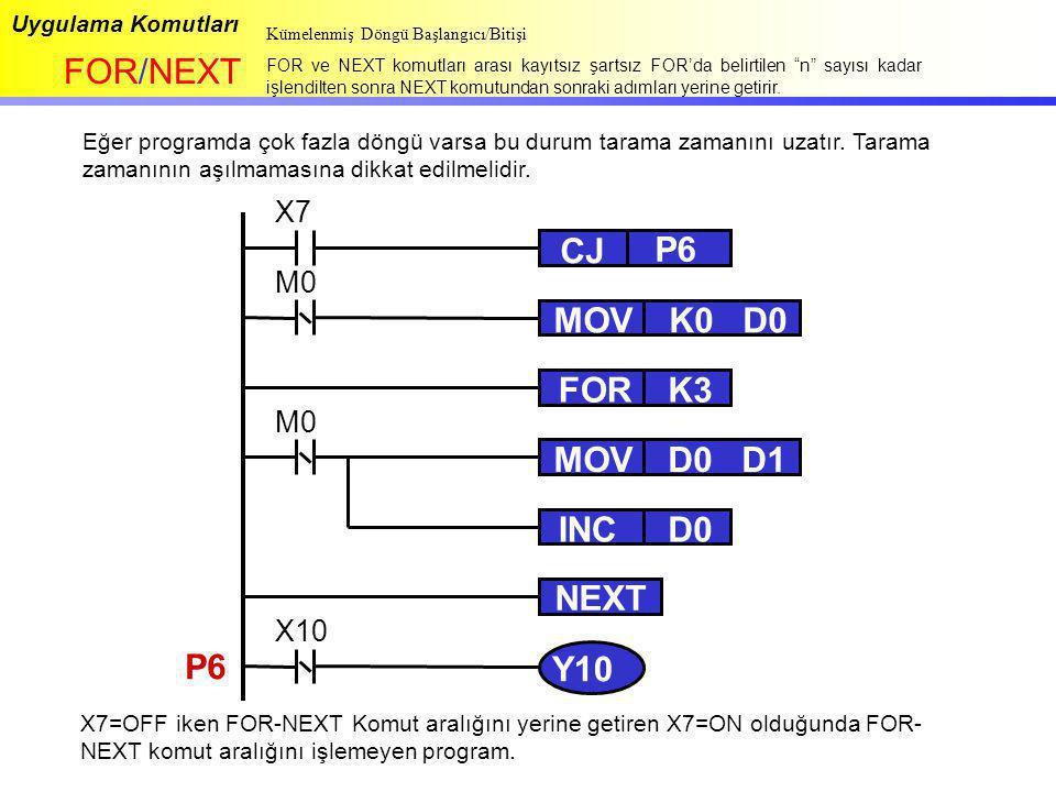 """Uygulama Komutları FOR/NEXT Kümelenmiş Döngü Başlangıcı/Bitişi FOR ve NEXT komutları arası kayıtsız şartsız FOR'da belirtilen """"n"""" sayısı kadar işlendi"""