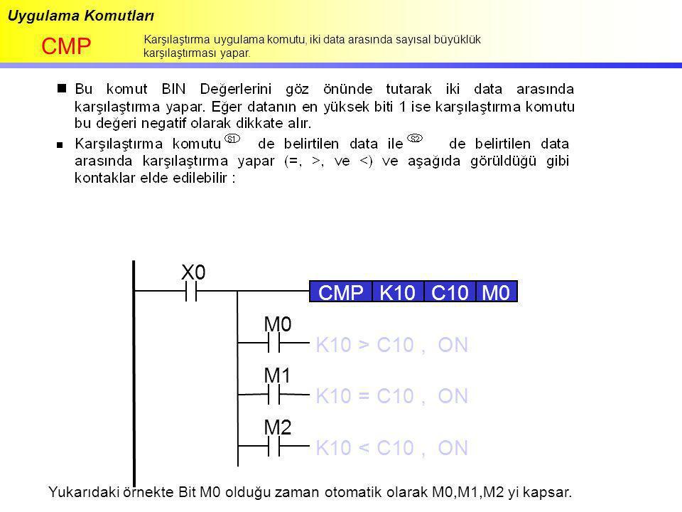 Uygulama Komutları CMP Karşılaştırma uygulama komutu, iki data arasında sayısal büyüklük karşılaştırması yapar. X0 CMPK10C10 M0 M2 M1 M0 K10 > C10, ON