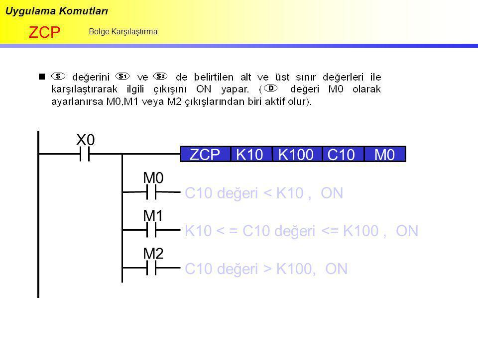 Uygulama Komutları ZCP Bölge Karşılaştırma X0 ZCPK10K100 C10 M2 M1 M0 C10 değeri < K10, ON K10 < = C10 değeri <= K100, ON C10 değeri > K100, ON