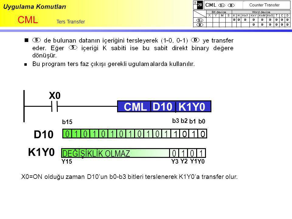 Uygulama Komutları CML Ters Transfer X0 CML D10 K1Y0 X0=ON olduğu zaman D10'un b0-b3 bitleri terslenerek K1Y0'a transfer olur. 010101010 0110 101 1001