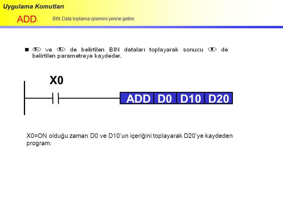Uygulama Komutları ADD BIN Data toplama işlemini yerine getirir. X0 ADDD0D10D20 X0=ON olduğu zaman D0 ve D10'un içeriğini toplayarak D20'ye kaydeden p