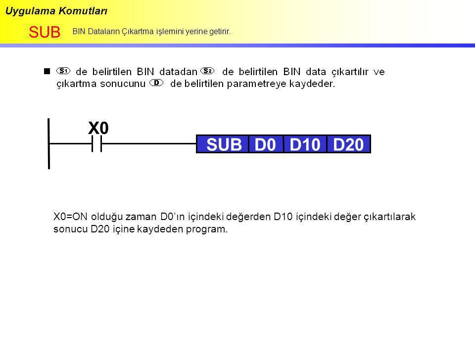 Uygulama Komutları SUB BIN Dataların Çıkartma işlemini yerine getirir. X0 SUBD0D10D20 X0=ON olduğu zaman D0'ın içindeki değerden D10 içindeki değer çı