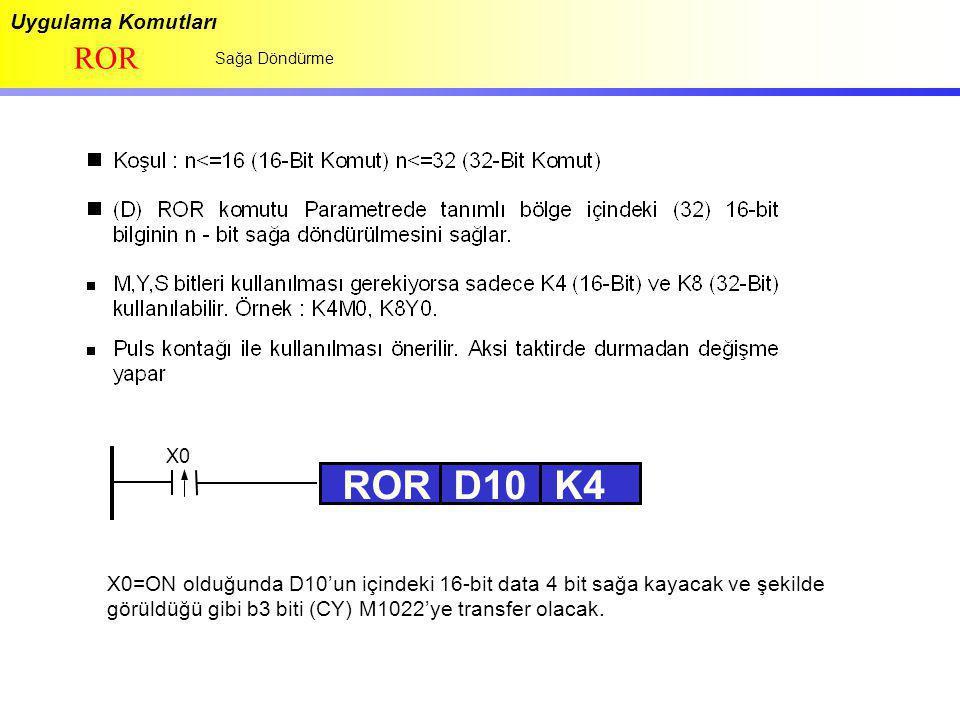 Uygulama Komutları ROR Sağa Döndürme RORD10K4 X0=ON olduğunda D10'un içindeki 16-bit data 4 bit sağa kayacak ve şekilde görüldüğü gibi b3 biti (CY) M1