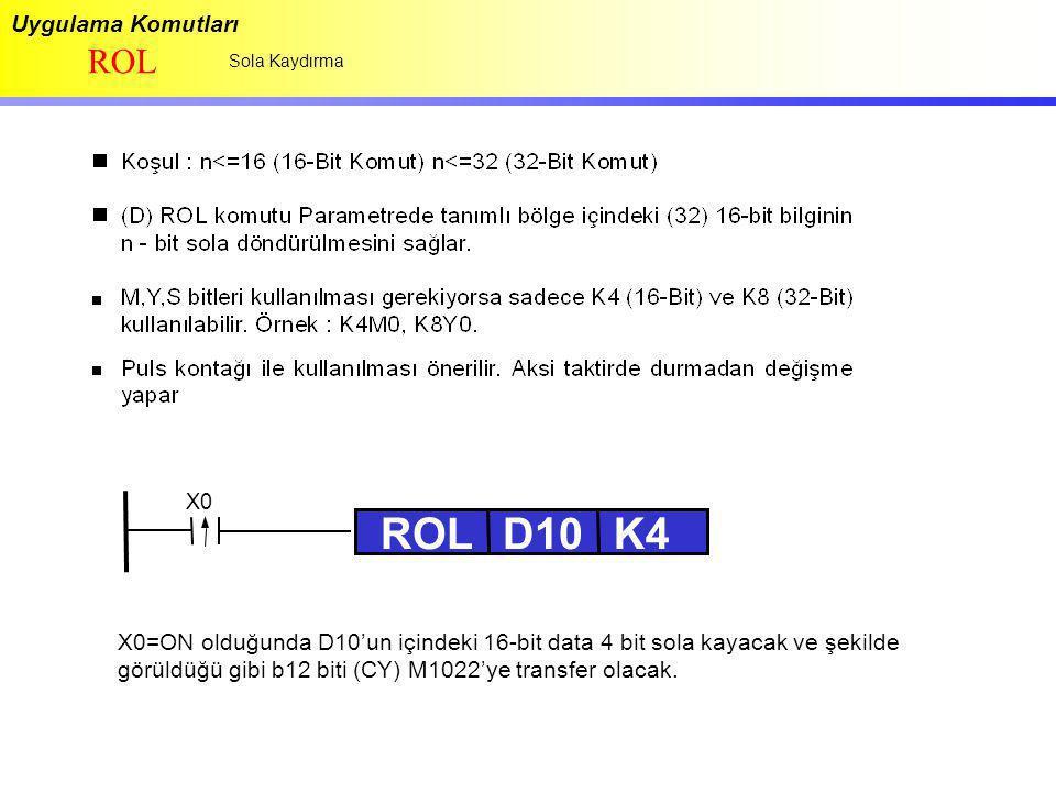 Uygulama Komutları ROL Sola Kaydırma ROLD10K4 X0=ON olduğunda D10'un içindeki 16-bit data 4 bit sola kayacak ve şekilde görüldüğü gibi b12 biti (CY) M