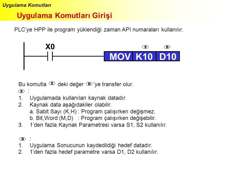 Uygulama Komutları Uygulama Komutları Girişi PLC'ye HPP ile program yüklendiği zaman API numaraları kullanılır. X0 MOVK10D10 Bu komutla deki değer 'ye
