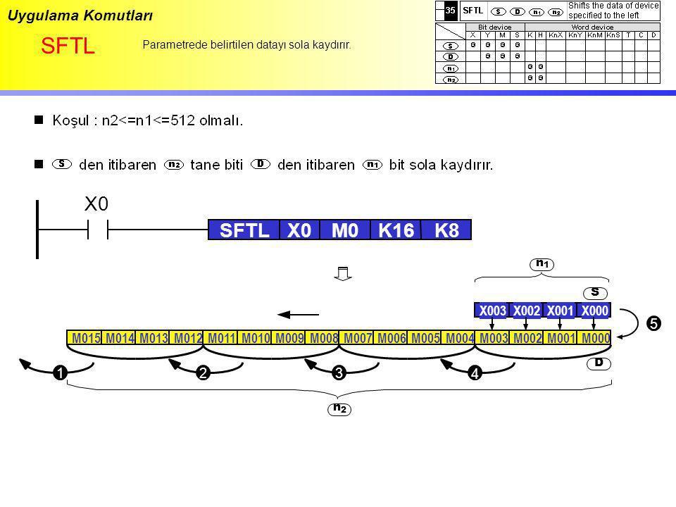 Uygulama Komutları SFTL Parametrede belirtilen datayı sola kaydırır. X0 SFTLX0M0K16K8 M015M014M013M012M011M010M009M008M007M006M005M004M003M002M001M000