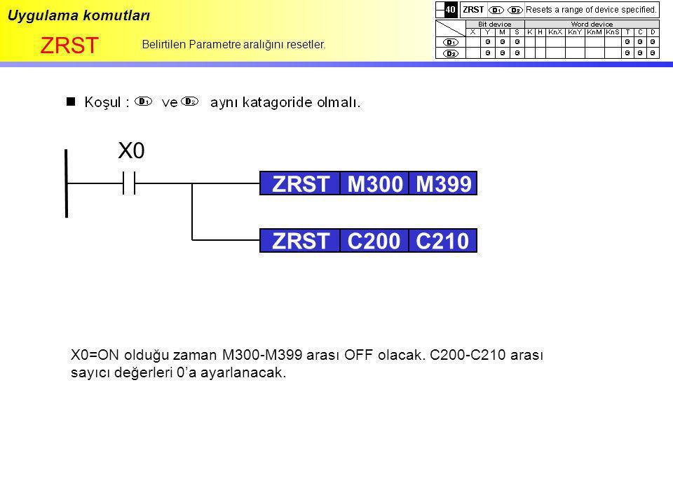 Uygulama komutları ZRST Belirtilen Parametre aralığını resetler. X0 ZRSTM300M399 ZRSTC200C210 X0=ON olduğu zaman M300-M399 arası OFF olacak. C200-C210