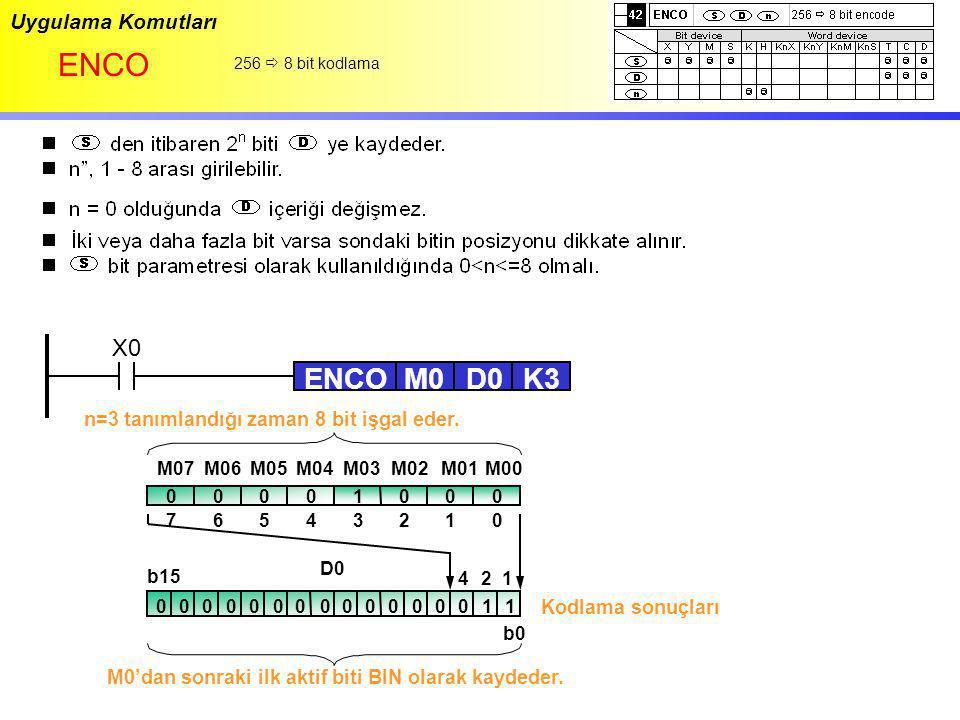 Uygulama Komutları ENCO 256  8 bit kodlama X0 ENCOD0M0K3 M07M06 M05 M04M03M02M01M00 00000001 7610542 0000000000100001 b0 b15 3 1 2 4 D0 Kodlama sonuç