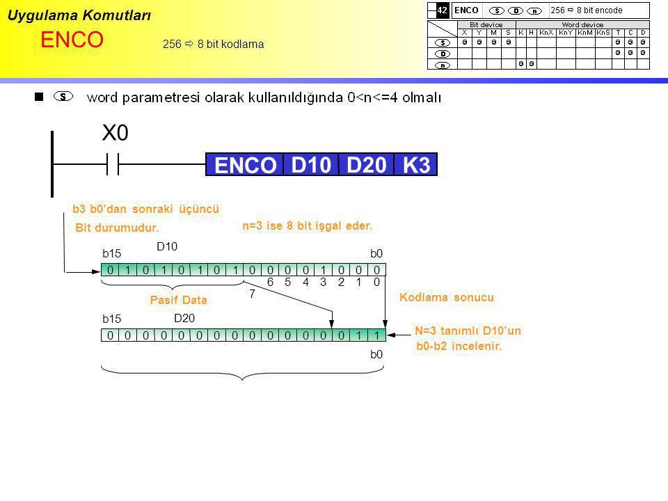 Uygulama Komutları ENCO 256  8 bit kodlama X0 ENCO D20D10 K3 0101010100100000 b0b15 D10 0000000000100001 Pasif Data b15 b0 D20 7 6124503 N=3 tanımlı