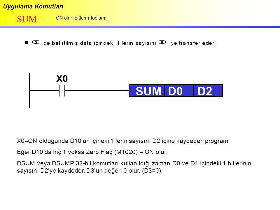 Uygulama Komutları SUM ON olan Bitlerin Toplamı X0 SUMD0D2D2 X0=ON olduğunda D10'un içineki 1 lerin sayısını D2 içine kaydeden program. Eğer D10'da hi
