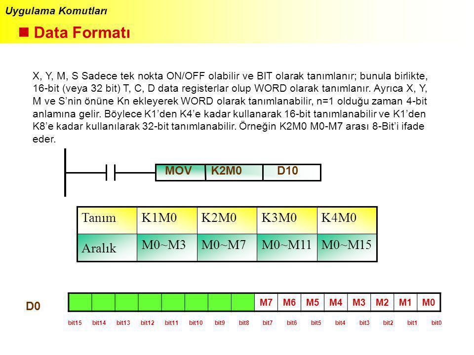 Uygulama Komutları Data Formatı X, Y, M, S Sadece tek nokta ON/OFF olabilir ve BIT olarak tanımlanır; bunula birlikte, 16-bit (veya 32 bit) T, C, D da