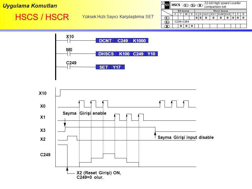 Uygulama Komutları HSCS / HSCR Yüksek Hızlı Sayıcı Karşılaştırma SET M0 DHSCSK100C249Y10 X10 DCNTC249K1000 X0 X1 X10 X3 X2 C249 X2 (Reset Girişi) ON,