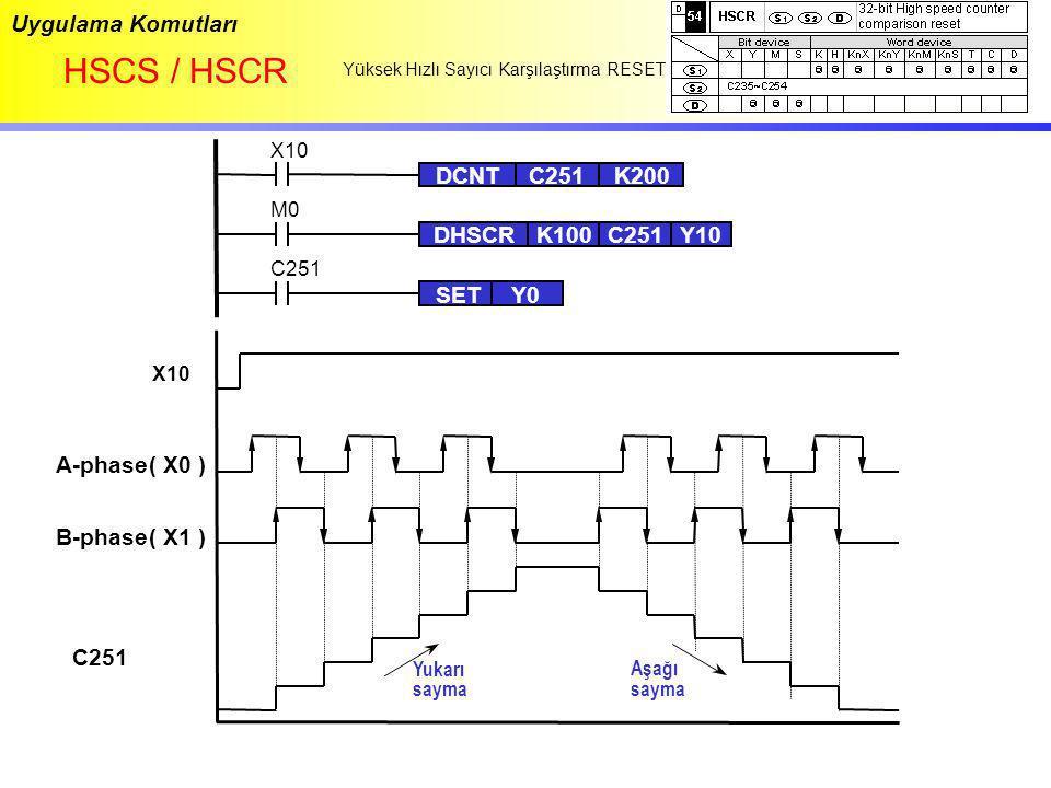 Uygulama Komutları HSCS / HSCR Yüksek Hızlı Sayıcı Karşılaştırma RESET A-phase( X0 ) B-phase( X1 ) C251 Yukarı sayma Aşağı sayma X10 M0 DHSCRK100C251Y