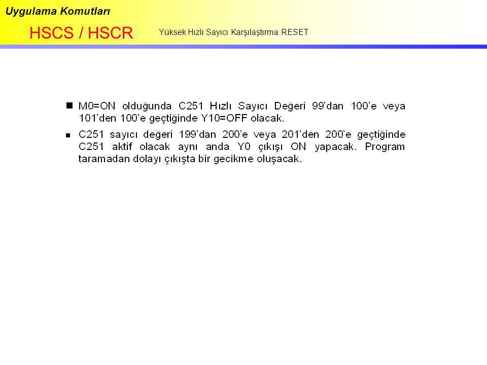 Uygulama Komutları HSCS / HSCR Yüksek Hızlı Sayıcı Karşılaştırma RESET
