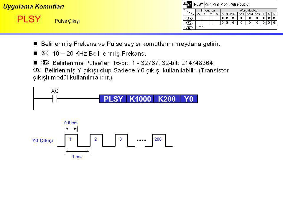 Uygulama Komutları PLSY Pulse Çıkışı X0 PLSYK1000 K200 Y0 Y0 Çıkışı 1 ms 0.5 ms 123200