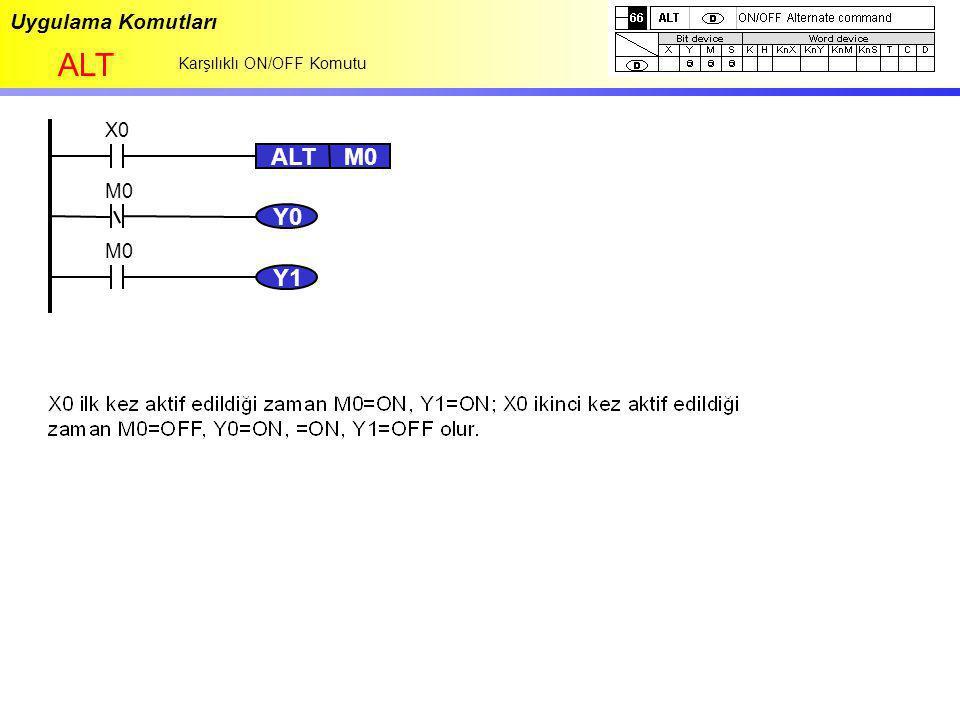 Uygulama Komutları ALT Karşılıklı ON/OFF Komutu Y0 X0 ALTM0 Y1 M0