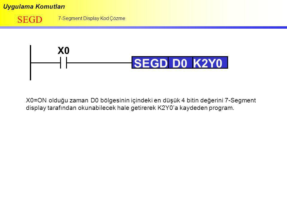 Uygulama Komutları SEGD 7-Segment Display Kod Çözme X0 SEGDD0D0K2Y0 X0=ON olduğu zaman D0 bölgesinin içindeki en düşük 4 bitin değerini 7-Segment disp