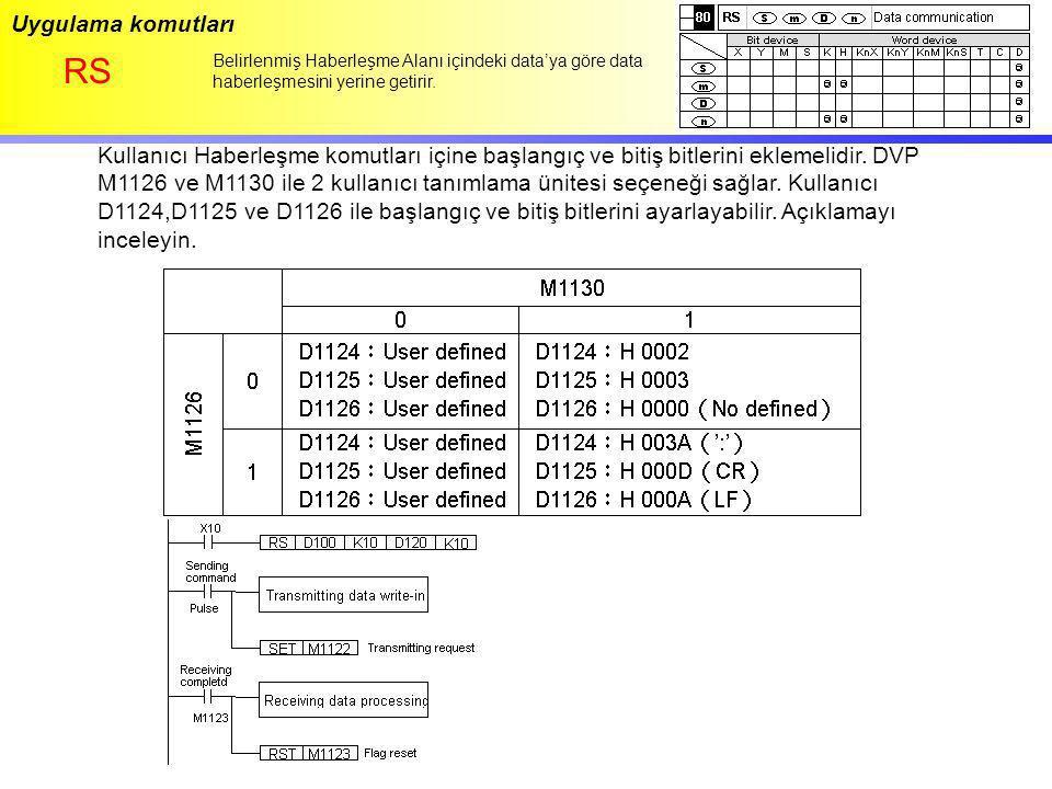 Uygulama komutları RS Belirlenmiş Haberleşme Alanı içindeki data'ya göre data haberleşmesini yerine getirir. Kullanıcı Haberleşme komutları içine başl