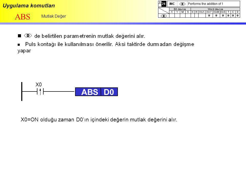 Uygulama komutları ABS Mutlak Değer ABSD0 X0=ON olduğu zaman D0'ın içindeki değerin mutlak değerini alır. X0