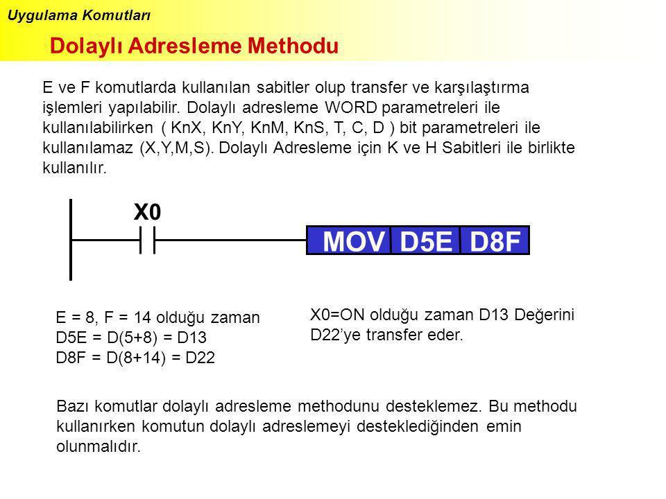 Uygulama Komutları Dolaylı Adresleme Methodu E ve F komutlarda kullanılan sabitler olup transfer ve karşılaştırma işlemleri yapılabilir. Dolaylı adres