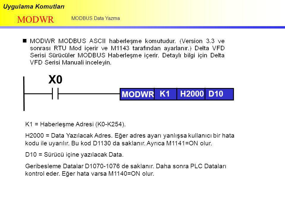 Uygulama Komutları MODWR MODBUS Data Yazma X0 MODWR K1H2000D10 K1 = Haberleşme Adresi (K0-K254). H2000 = Data Yazılacak Adres. Eğer adres ayarı yanlış