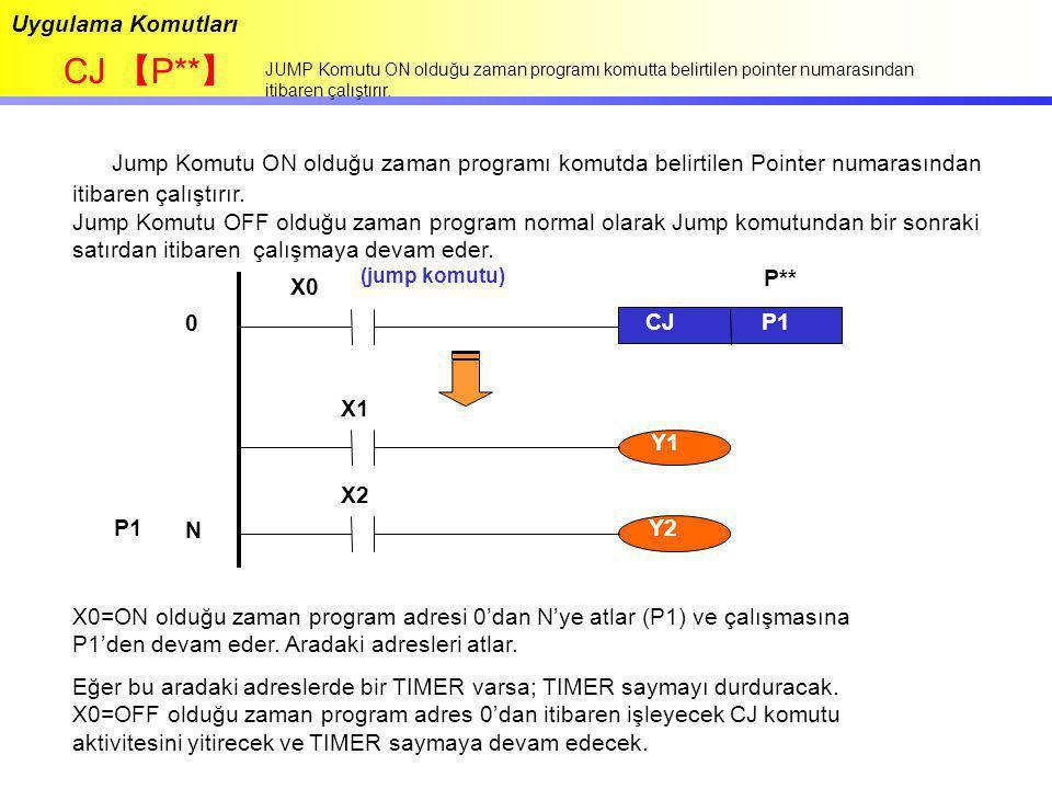 Uygulama Komutları CJ 【 P** 】 JUMP Komutu ON olduğu zaman programı komutta belirtilen pointer numarasından itibaren çalıştırır. Jump Komutu ON olduğu