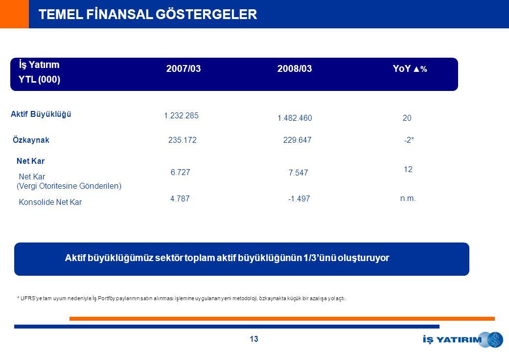13 TEMEL FİNANSAL GÖSTERGELER İş Yatırım YTL (000) 2007/032008/03 YoY ▲% Aktif Büyüklüğü 1.232.285 1.482.46020 Özkaynak235.172229.647-2* Aktif büyüklüğümüz sektör toplam aktif büyüklüğünün 1/3'ünü oluşturuyor * UFRS'ye tam uyum nedeniyle İş Portföy paylarının satın alınması işlemine uygulanan yeni metodoloji, özkaynakta küçük bir azalışa yol açtı.
