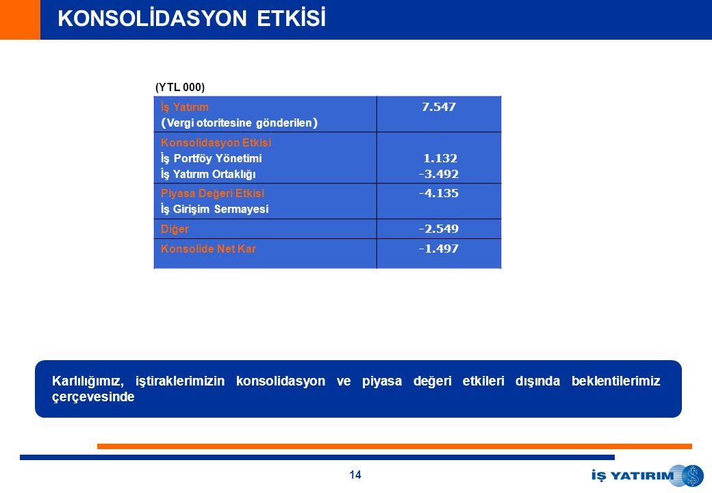 14 KONSOLİDASYON ETKİSİ Karlılığımız, iştiraklerimizin konsolidasyon ve piyasa değeri etkileri dışında beklentilerimiz çerçevesinde İş Yatırım ( Vergi otoritesine gönderilen ) 7.547 Konsolidasyon Etkisi İş Portföy Yönetimi İş Yatırım Ortaklığı 1.132 -3.492 Piyasa Değeri Etkisi İş Girişim Sermayesi -4.135 Diğer -2.549 Konsolide Net Kar -1.497 (YTL 000)