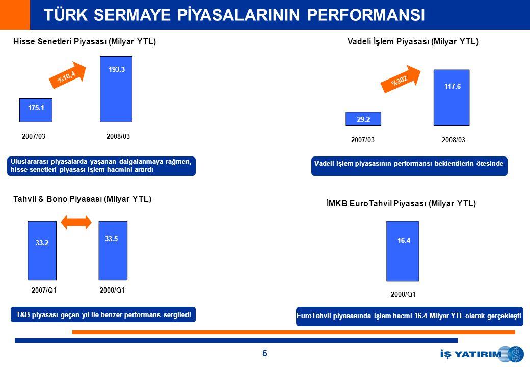 5 TÜRK SERMAYE PİYASALARININ PERFORMANSI Hisse Senetleri Piyasası (Milyar YTL) 2007/032008/03 Vadeli İşlem Piyasası (Milyar YTL) 2007/032008/03 Uluslararası piyasalarda yaşanan dalgalanmaya rağmen, hisse senetleri piyasası işlem hacmini artırdı 2007/Q12008/Q1 Tahvil & Bono Piyasası (Milyar YTL) 3,5% Vadeli işlem piyasasının performansı beklentilerin ötesinde İMKB EuroTahvil Piyasası (Milyar YTL) 2008/Q1 16.4 EuroTahvil piyasasında işlem hacmi 16.4 Milyar YTL olarak gerçekleşti T&B piyasası geçen yıl ile benzer performans sergiledi 193.3 175.1 %10,4 117.6 29.2 %302 33.2 33.5