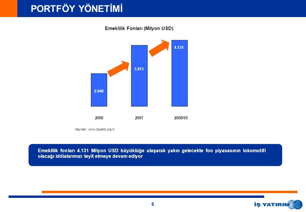 6 PORTFÖY YÖNETİMİ 21.4 144.1 913 2.048 3.677 25.010 29.268 Emeklilik Fonları (Milyon USD) Emeklilik fonları 4.131 Milyon USD büyüklüğe ulaşarak yakın gelecekte fon piyasasının lokomotifi olacağı iddialarımızı teyit etmeye devam ediyor 20062007 Kaynak: www.tspakb.org.tr 2008/05 2.048 3.813 4.131
