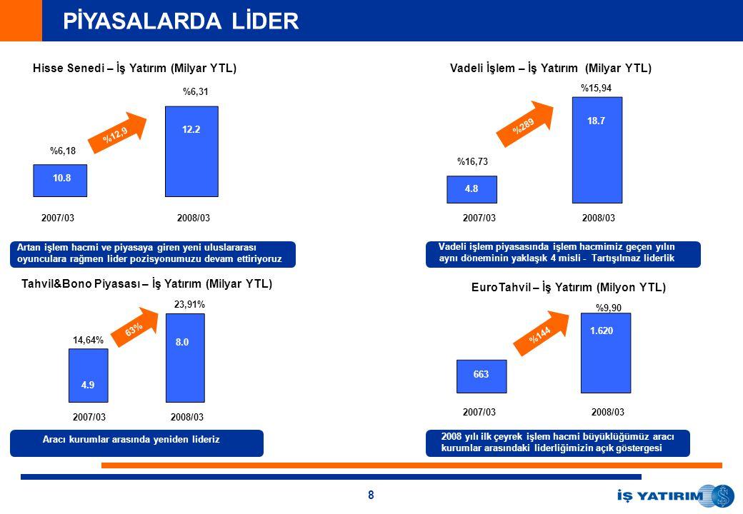 8 PİYASALARDA LİDER Hisse Senedi – İş Yatırım (Milyar YTL) 2007/032008/03 Artan işlem hacmi ve piyasaya giren yeni uluslararası oyunculara rağmen lider pozisyonumuzu devam ettiriyoruz 2007/032008/03 Vadeli İşlem – İş Yatırım (Milyar YTL) Vadeli işlem piyasasında işlem hacmimiz geçen yılın aynı döneminin yaklaşık 4 misli - Tartışılmaz liderlik EuroTahvil – İş Yatırım (Milyon YTL) 2007/032008/03 2008 yılı ilk çeyrek işlem hacmi büyüklüğümüz aracı kurumlar arasındaki liderliğimizin açık göstergesi %6,18 %6,31 12.2 10.8 %12,9 %15,94 %16,73 18.7 4.8 Tahvil&Bono Piyasası – İş Yatırım (Milyar YTL) 2007/032008/03 23,91% 14,64% 8.0 4.9 Aracı kurumlar arasında yeniden lideriz %289 63% 1.620 663 %9,90 %144