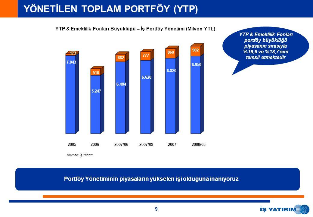 9 YÖNETİLEN TOPLAM PORTFÖY (YTP) YTP & Emeklilik Fonları Büyüklüğü – İş Portföy Yönetimi (Milyon YTL) Portföy Yönetiminin piyasaların yükselen işi olduğuna inanıyoruz YTP & Emeklilik Fonları portföy büyüklüğü piyasanın sırasıyla %19,6 ve %18,7'sini temsil etmektedir 173 7.043 6.003 410 516 5.247 682 6.484 777 6.620 7.043 173 200520062007/062007/092007 Kaynak: İş Yatırım 2008/03 173 516 682 777 860 902 7.043 5.247 6.484 6.620 6.820 6.950
