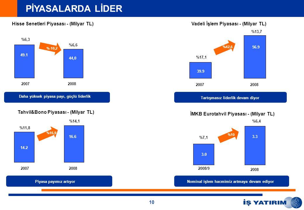 10 Daha yüksek piyasa payı, güçlü liderlik Tartışmasız liderlik devam diyor 2008/9 2008 Nominal işlem hacmimiz artmaya devam ediyor 20072008 Piyasa payımız artıyor 20072008 20072008 3.0 3.3 %6,4 49.1 44,0 %6,6 %6,3 14.2 16.6 %14,1 %11,8 39.9 %17,1 56.9 %13,7 %7,1 %-10,2 %42,6 %10 %16,9 PİYASALARDA LİDER Hisse Senetleri Piyasası - (Milyar TL)Vadeli İşlem Piyasası - (Milyar TL) Tahvil&Bono Piyasası - (Milyar TL) İMKB Eurotahvil Piyasası - (Milyar TL)